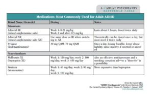 Medications Most Commonly Used for Adult ADHD