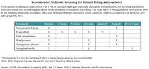 Table: Recommended Metabolic Screening for Patients Taking Antipsychotics