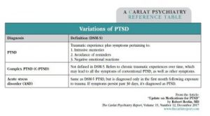 Table: Variations of PTSD