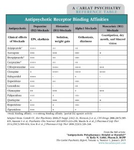 Table: Antipsychotic Receptor Binding Affinities