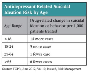 Table 1: Antidepressant-Related Suicidal Ideation Risk by Age