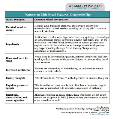 Table: Depression With Mixed Features Diagnostic Tips