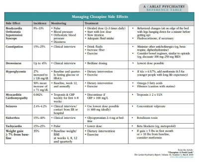 Table: Managing Clozapine Side Effects