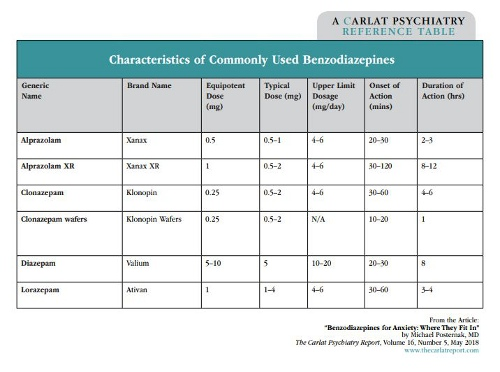 Table: Characteristics of Commonly Used Benzodiazepines