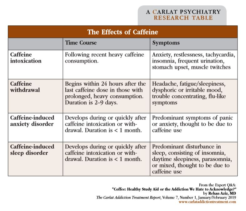 Table: The Effects of Caffeine