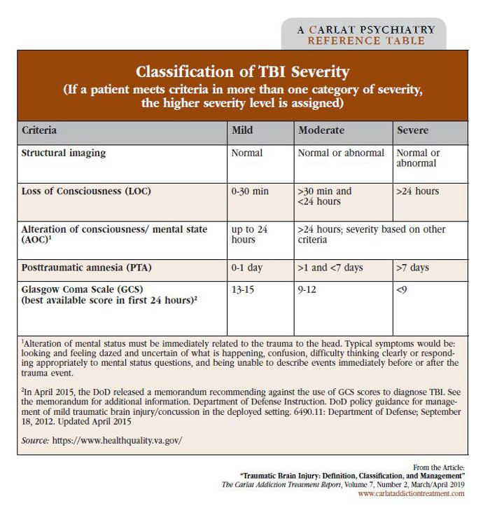 Table: Classification of TBI Severity