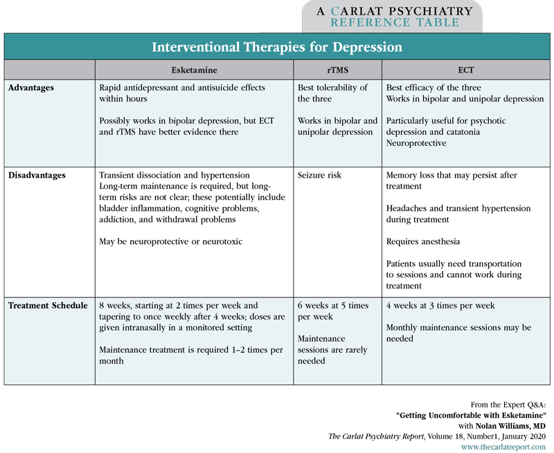 Table: Interventional Therapies for Depression