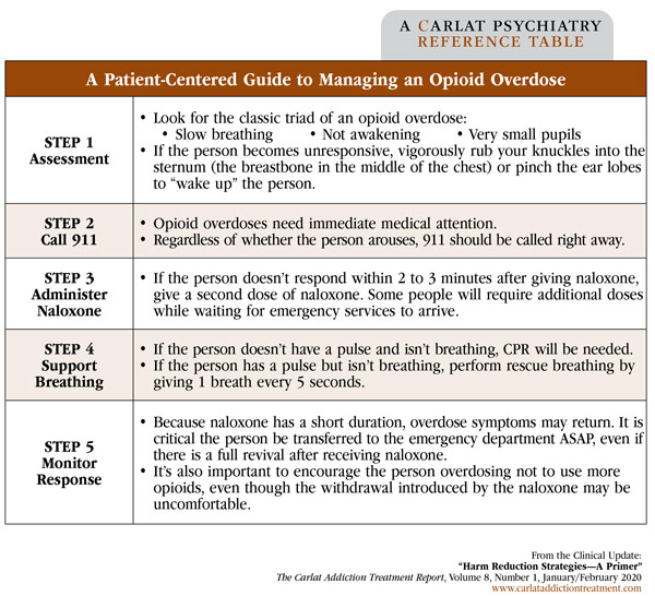 Table: A Patient-Centered Guide to Managing an Opioid Overdose