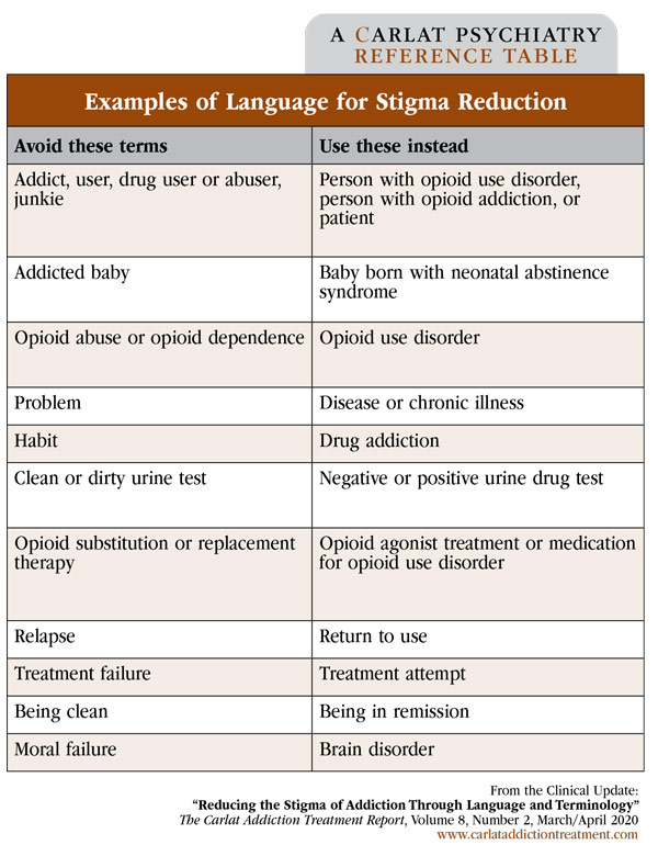 Table: Examples of Language for Stigma Reduction