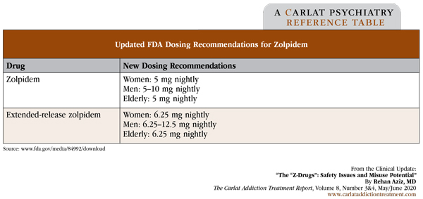 Table: Updated FDA Dosing Recommendations for Zolpidem