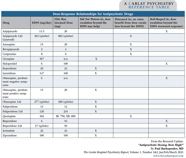 Table: Dose-Response Relationships for Antipsychotic Drugs
