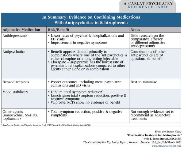Table: In Summary: Evidence on Combining Medications With Antipsychotics in Schizophrenia