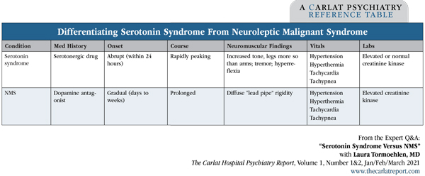 Table: Differentiating Serotonin Syndrome From Neuroleptic Malignant Syndrome